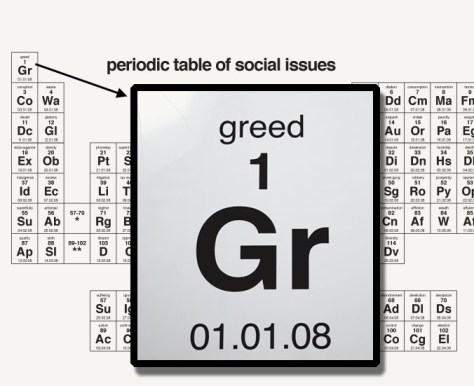 Periodic-Social-Issues-Table